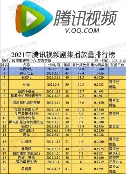 Danh sách số lượt view của những bộ phim chiếu trên Tencent.