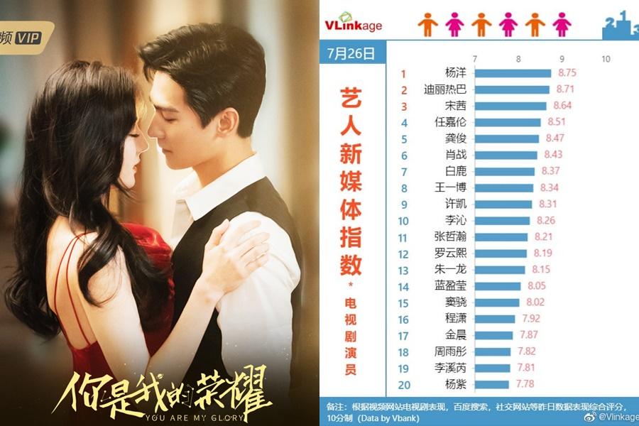 Chỉ số truyền thông của hai diễn viên đều nằm vị trí top 1 và 2.