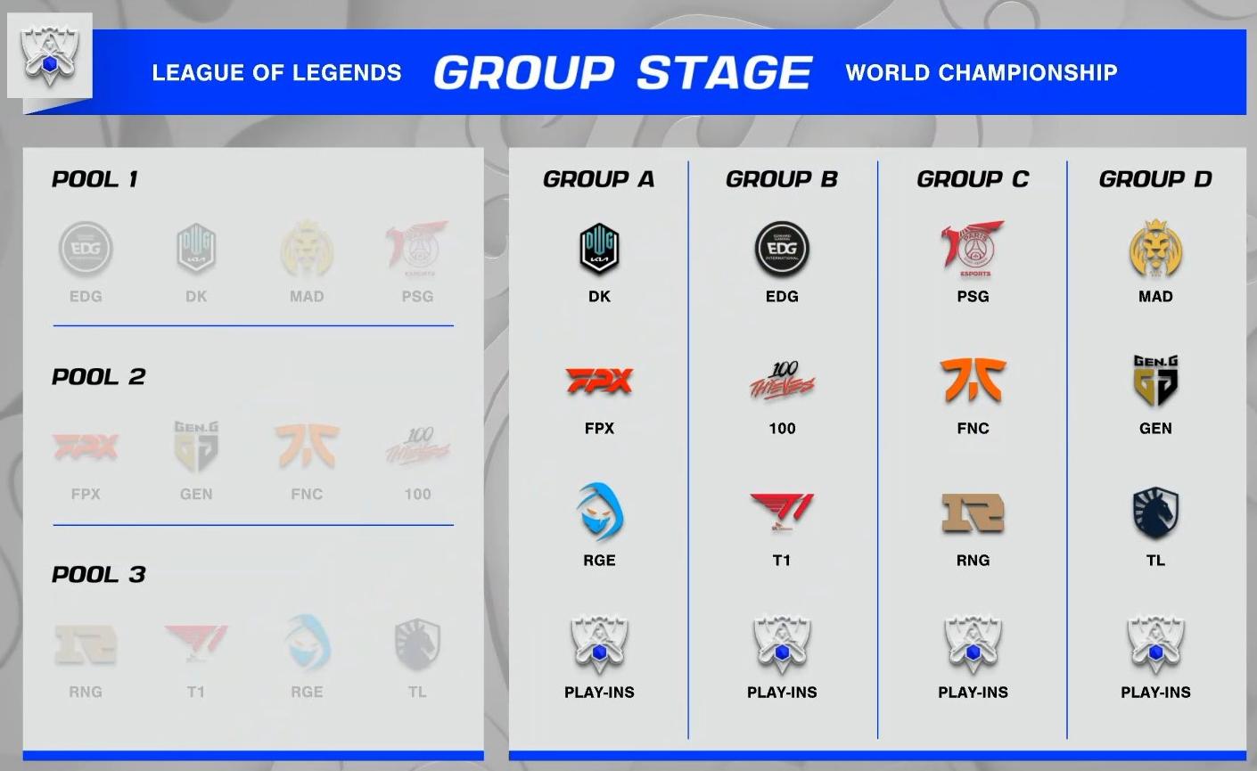 4 bảng đấu của vòng bảng CKTG 2021.
