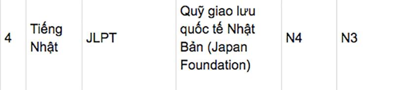 Đà Nẵng: Bảng điểm quy đổi chứng chỉ để được miễn thi ngoại ngữ vào lớp 10 3