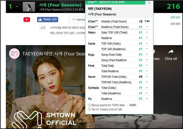 Four Seasonscông phá các bảng xếp hạng, nhưng ở Naver (tính theo ngày) thì vẫn chỉ xếp No.8