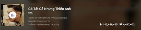 Bài hát của Erik đã đạt hơn 100 triệu lượt stream trên một trang nghe nhạc trực tuyến.