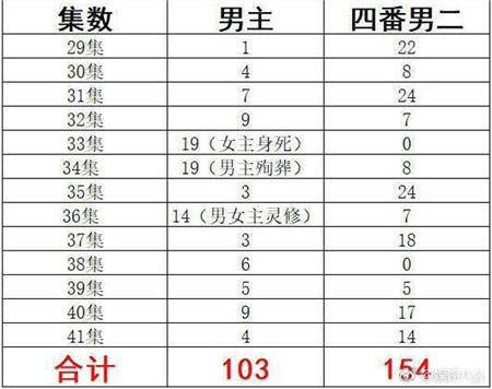 Bảng so sánh thời lượng lên sóng của Húc Phượng (giữa) và Nhuận Ngọc (phải)từ tập 29 đến 41 tính theo phút