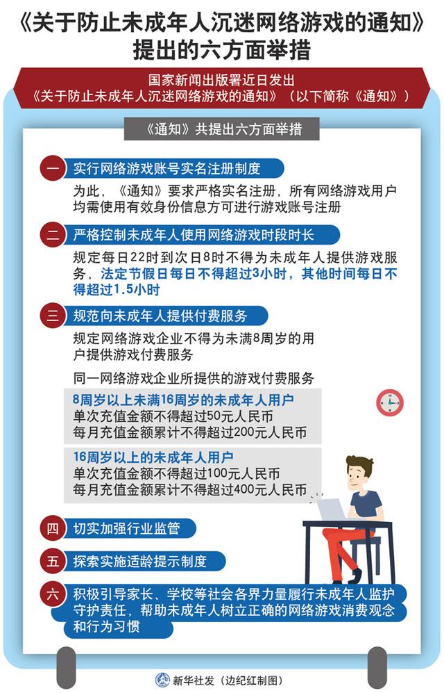 Website của chính phủ Trung Quốc là gov.cn cũng đã cho thấy điều luật mới này sẽ áp dụng trên toàn bộ nền tảng game online tại Trung Quốc, đặc biệt là game từ Tencent – công ty game lớn nhất thế giới.