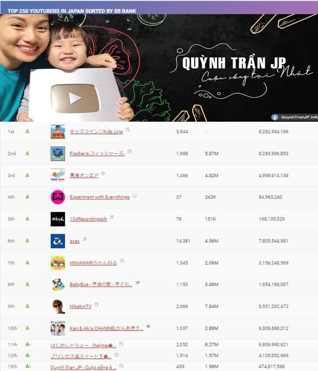 Quỳnh Trần JP bất ngờ lọt top 23 trong bảng xếp hạng các kênh Youtube tại Nhật