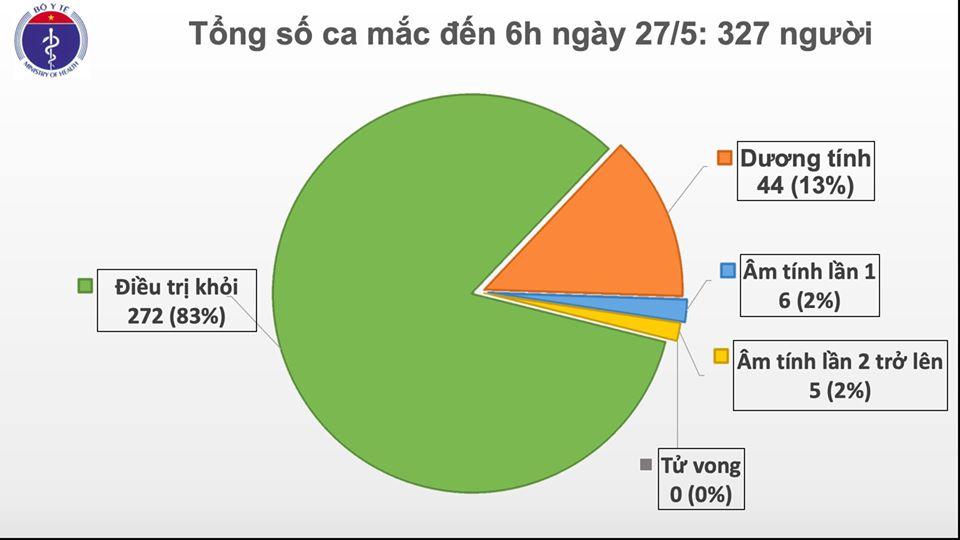 Sáng 27/5, đã 41 ngày không có ca mắc COVID-19 ở cộng đồng, bệnh nhân đã 3 lần ngừng tim khỏi bệnh 0