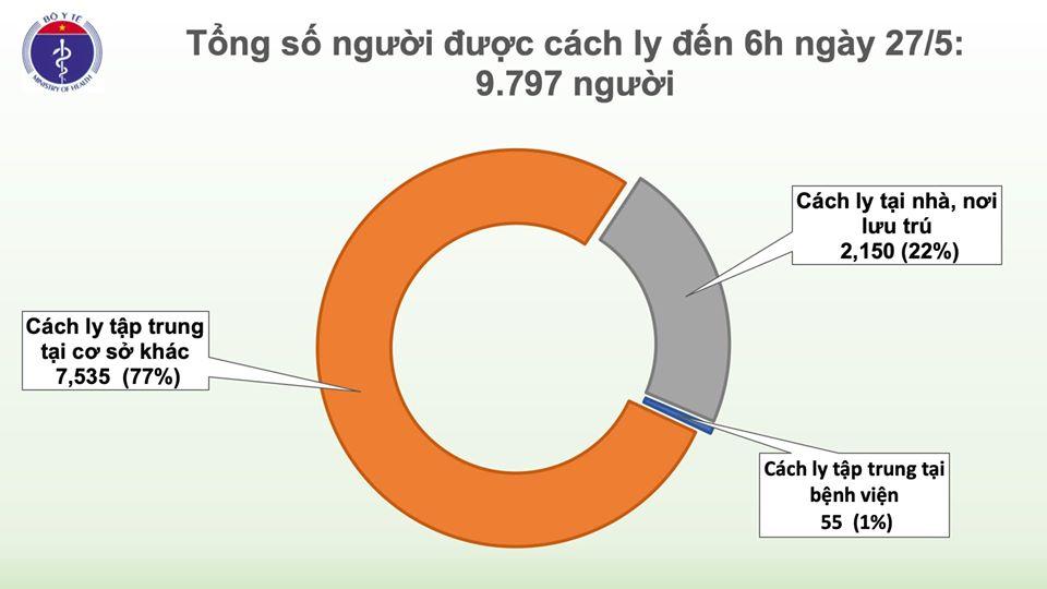 Sáng 27/5, đã 41 ngày không có ca mắc COVID-19 ở cộng đồng, bệnh nhân đã 3 lần ngừng tim khỏi bệnh 1