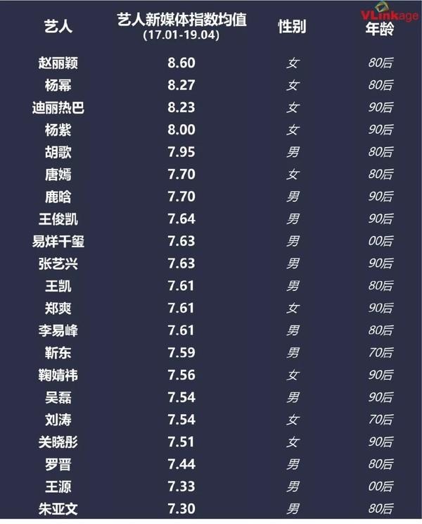 Danh sách 21 ngôi sao có chỉ số truyền thông cao nhất tính từ tháng 1/2017 - 4/2019.