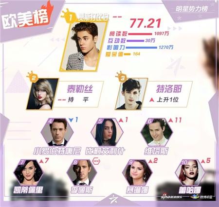BXH sao quyền lực Weibo tuần 3 tháng 1: Tiêu Chiến tiếp tục dẫn đầu, Vương Nhất Bác - Thái từ Khôn theo sau 3