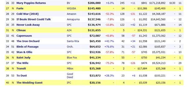 Chỉ chiếu ở 14 rạp, 'Hai Phượng' của Ngô Thanh Vân vẫn thu hơn 3,3 tỷ đồng sau 3 ngày đầu công chiếu tại Mỹ 1