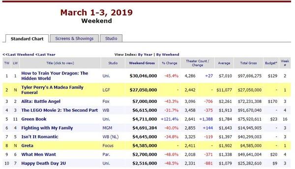 Chỉ chiếu ở 14 rạp, 'Hai Phượng' của Ngô Thanh Vân vẫn thu hơn 3,3 tỷ đồng sau 3 ngày đầu công chiếu tại Mỹ 4